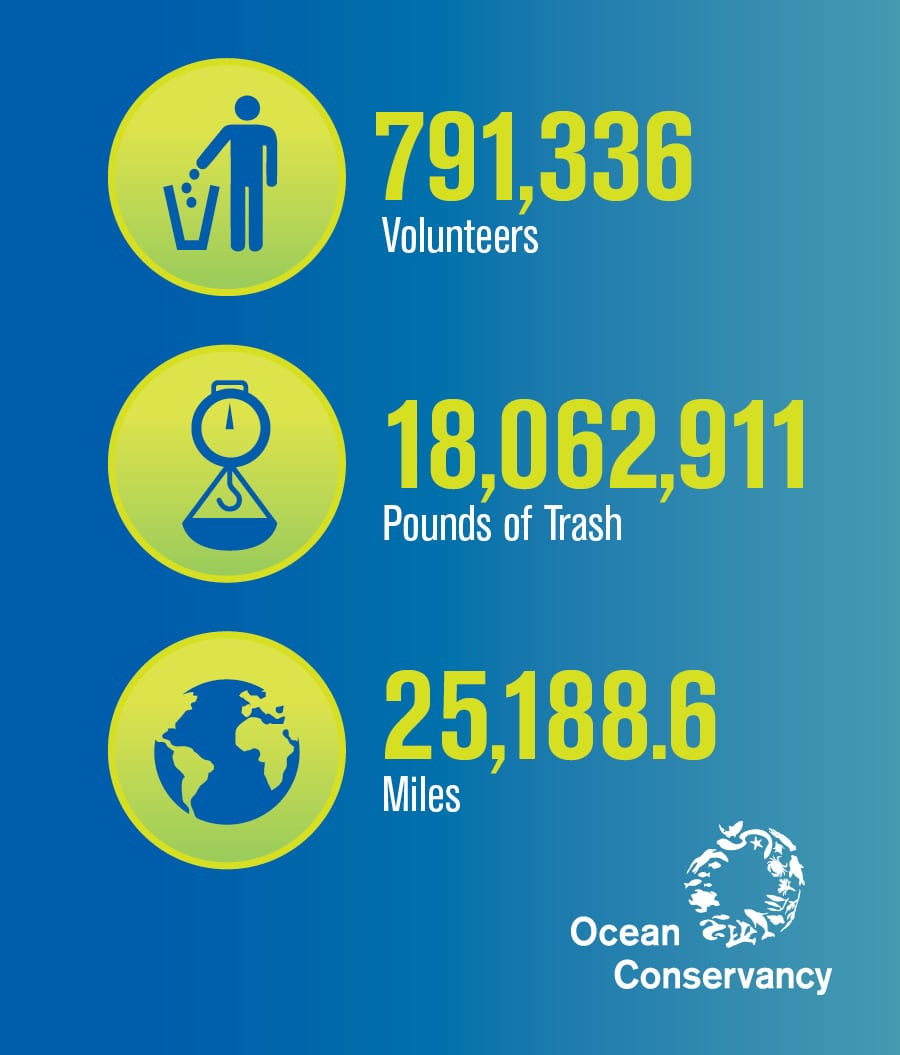 International Coastal Cleanup Day