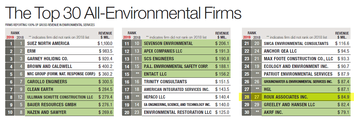 ENR Top 30 List 2019