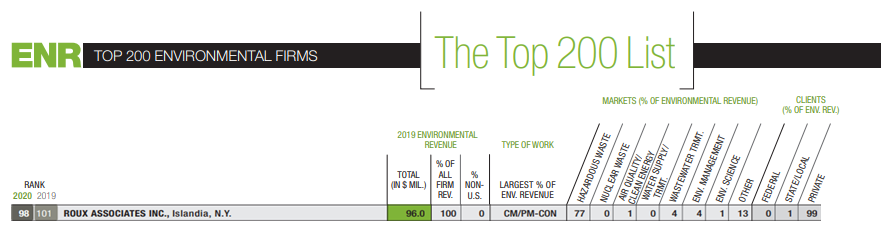 Top 200 Environmental Firms